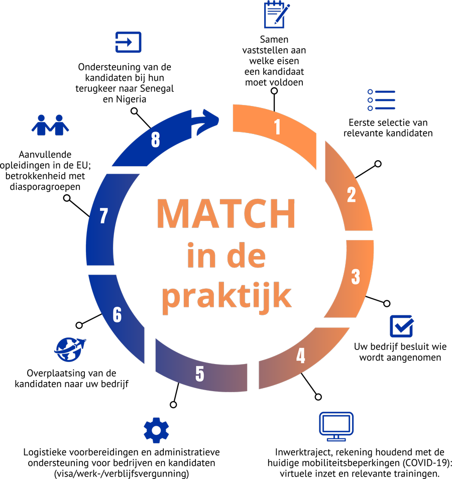IOM NL illustratie Match